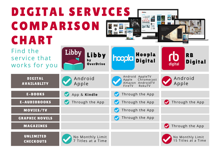 Digital Services Comparison Chart.png